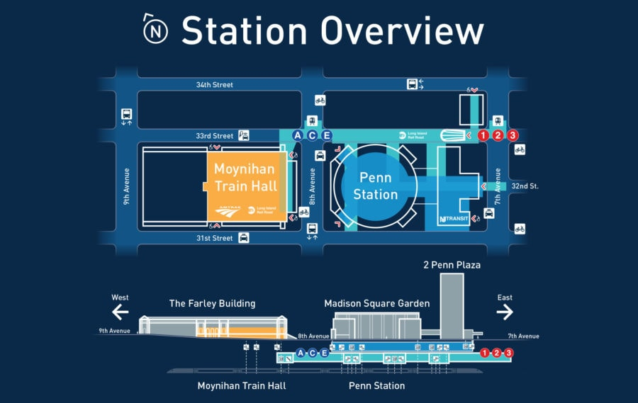 Station Overview